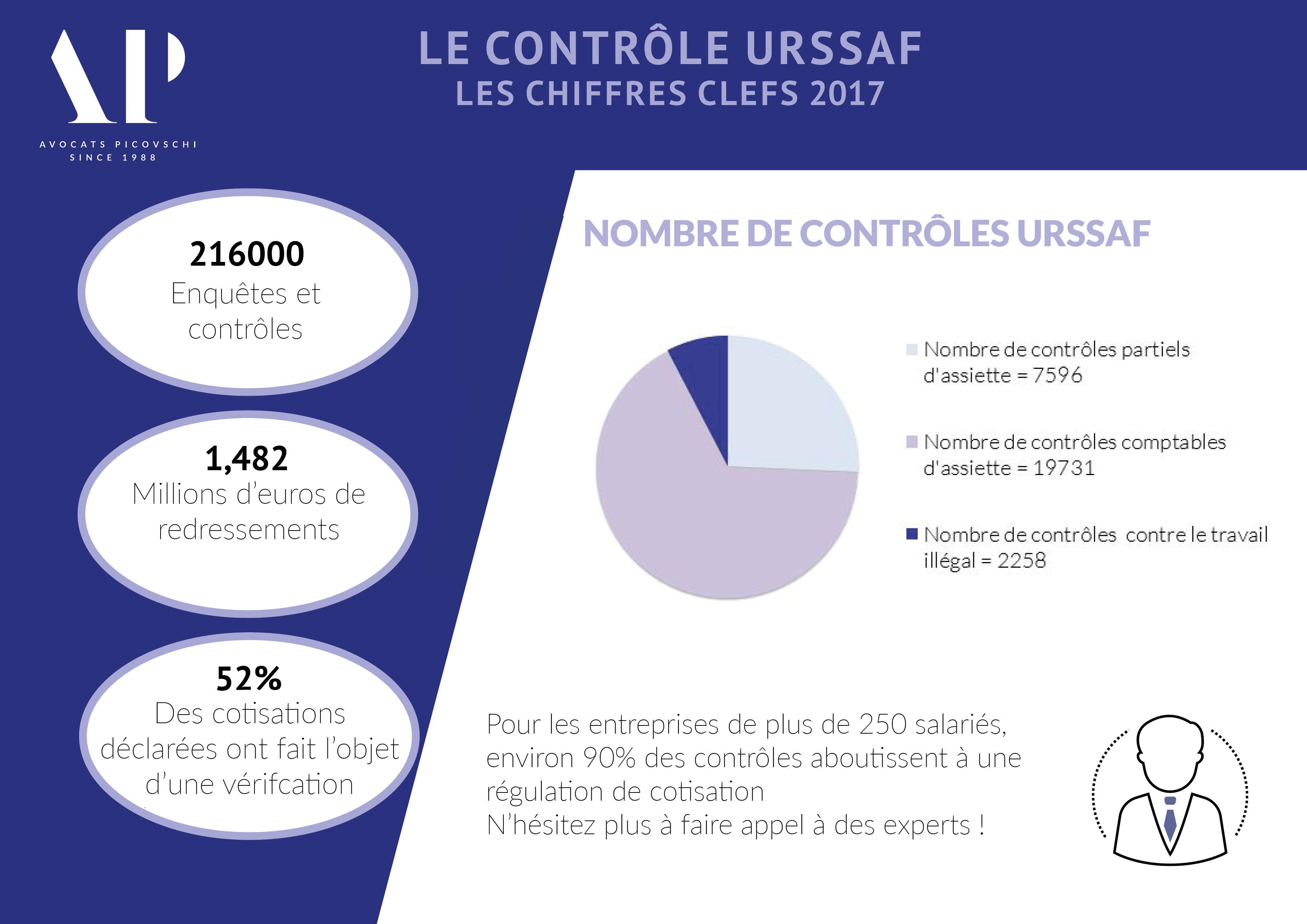 Controle URSSAF en quelques chiffres